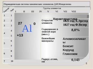 Группы элементов I II III IV VII VI V VIII 3 2 1 4 5 6 7 1 2 3 4 5 6 7 8 9 1