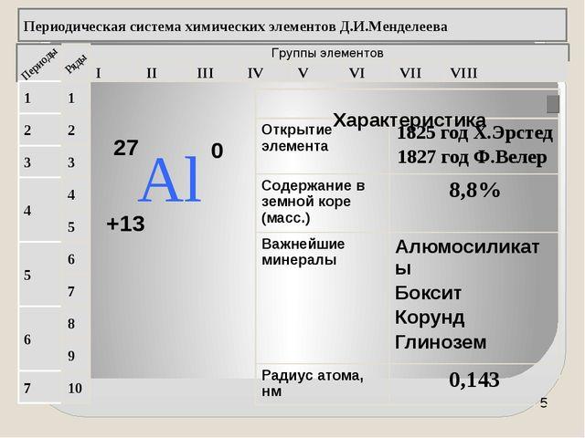 Группы элементов I II III IV VII VI V VIII 3 2 1 4 5 6 7 1 2 3 4 5 6 7 8 9 1...
