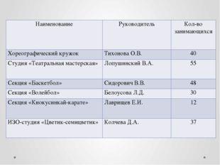 Наименование Руководитель Кол-во занимающихся Хореографический кружок Тихонов