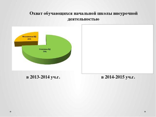 Охват обучающихся начальной школы внеурочной деятельностью в 2013-2014 уч.г....