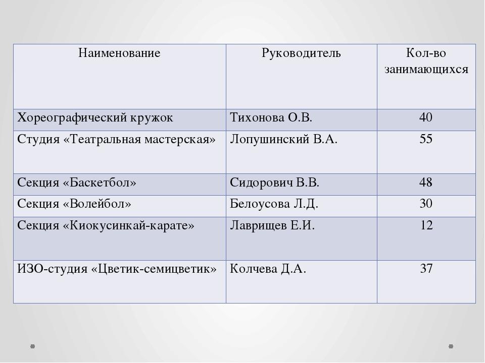 Наименование Руководитель Кол-во занимающихся Хореографический кружок Тихонов...