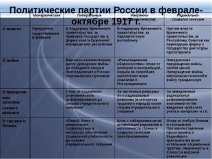 Политические партии России в феврале-октябре 1917 г. Монархические Либеральн