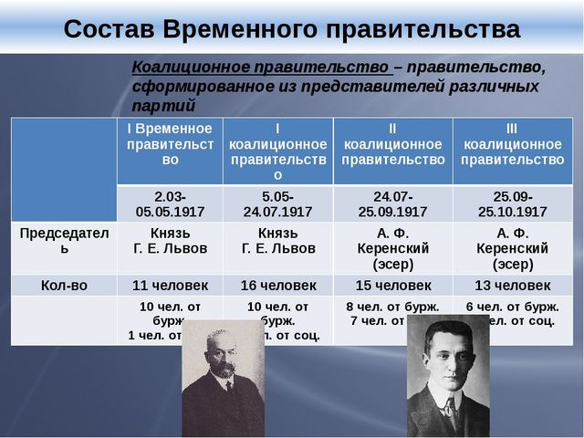 Состав Временного правительства Коалиционное правительство – правительство,...