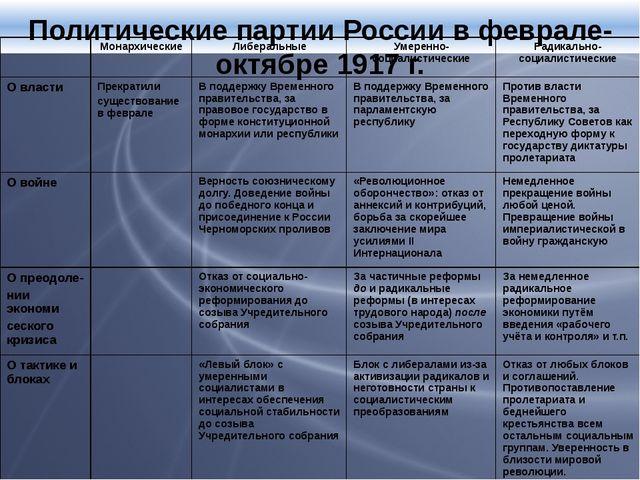 Политические партии России в феврале-октябре 1917 г. Монархические Либеральн...