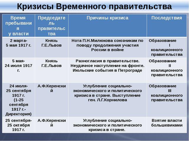 Кризисы Временного правительства Время пребывания у власти Председатель прав...