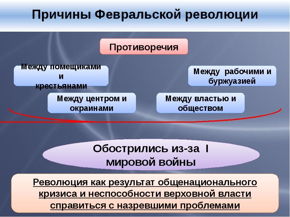 Причины Февральской революции Противоречия Между рабочими и буржуазией Между...