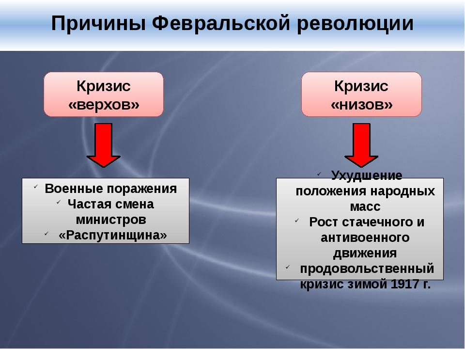 Причины Февральской революции Кризис «верхов» Кризис «низов» Военные поражен...