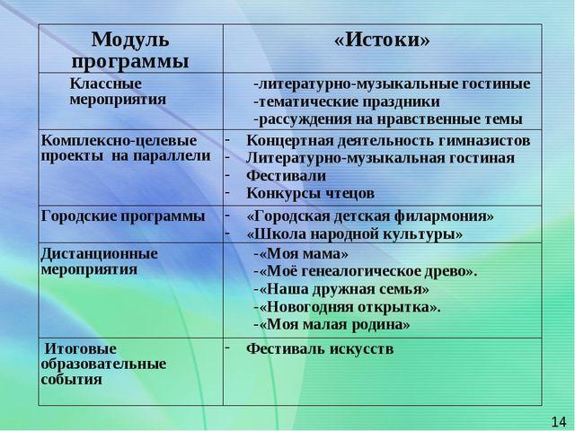 * Модуль программы«Истоки» Классные мероприятия-литературно-музыкальные гос...