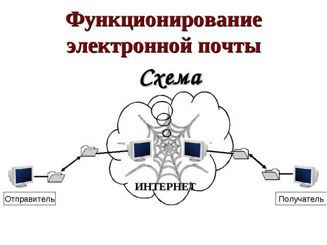 ИНТЕРНЕТ Функционирование электронной почты Схема Отправитель Получатель