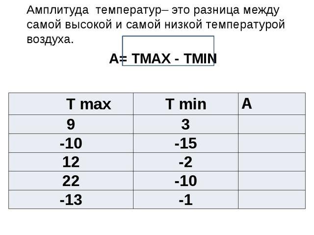 Амплитуда температур– это разница между самой высокой и самой низкой температ...