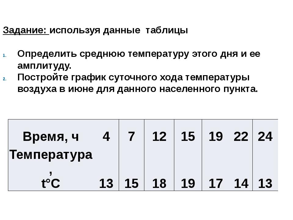 Задание: используя данные таблицы Определить среднюю температуру этого дня и...