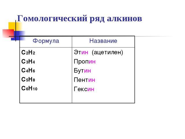Гомологический ряд алкинов ФормулаНазвание С2Н2 С3Н4 С4Н6 С5Н8 С6Н10Этин (а...