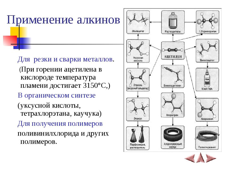 Применение алкинов Для резки и сварки металлов. (При горении ацетилена в кисл...