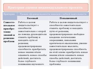 Критерии оценки индивидуального проекта: Критерии Уровни сформированности нав