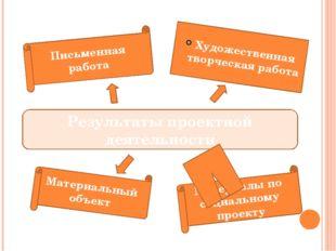Результаты проектной деятельности Материалы по социальному проекту Художеств