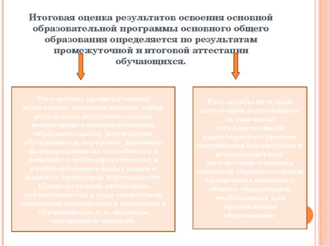 Итоговая оценка результатов освоения основной образовательной программы основ...