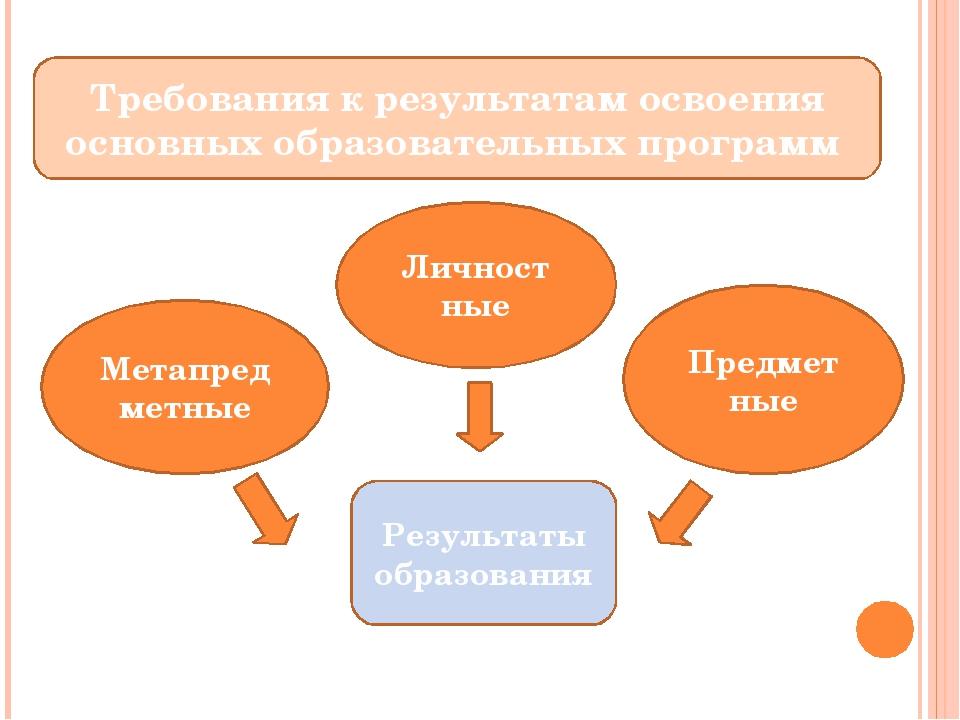 Требования к результатам освоения основных образовательных программ Личност...