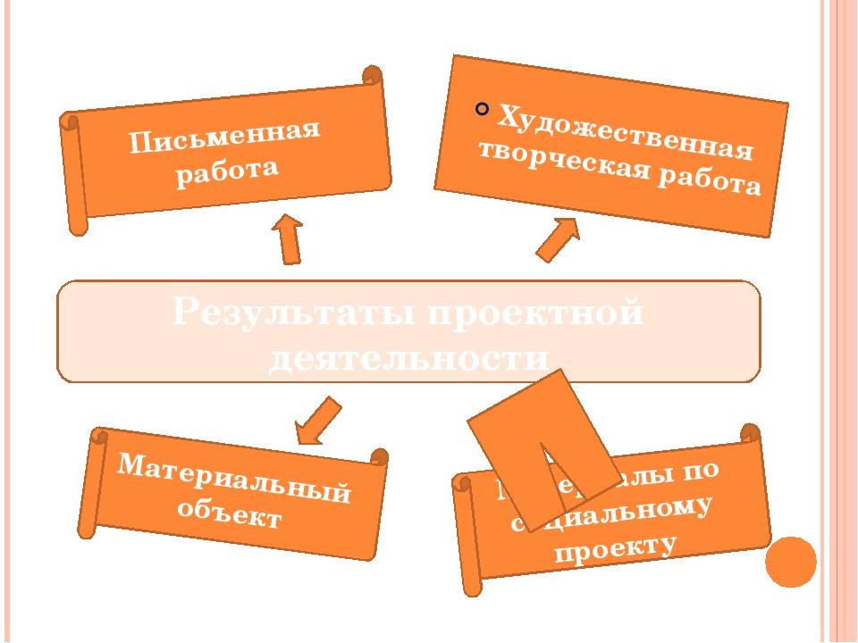 Результаты проектной деятельности Материалы по социальному проекту Художеств...