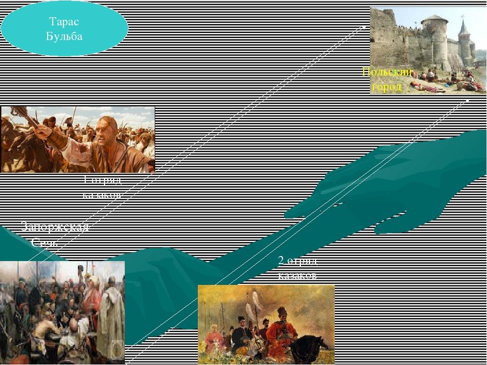 1 отряд казаков 2 отряд казаков Запоржская Сечь Польский город Тарас Бульба