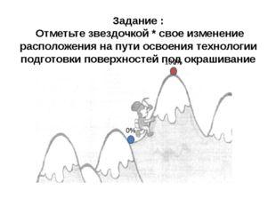 Задание : Отметьте звездочкой * свое изменение расположения на пути освоения