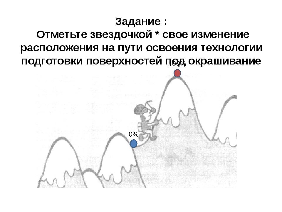 Задание : Отметьте звездочкой * свое изменение расположения на пути освоения...