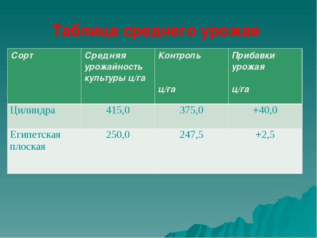 Таблица среднего урожая СортСредняя урожайность культуры ц/гаКонтроль  ц/г...