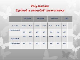 Результаты входной и итоговой диагностики  2012-2013 2013-2014  2014-2015