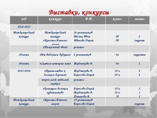 Выставки, конкурсы годконкурсФ.И.классместо 2012-2013 Международный к