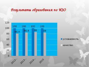 Результаты образования по ИЗО