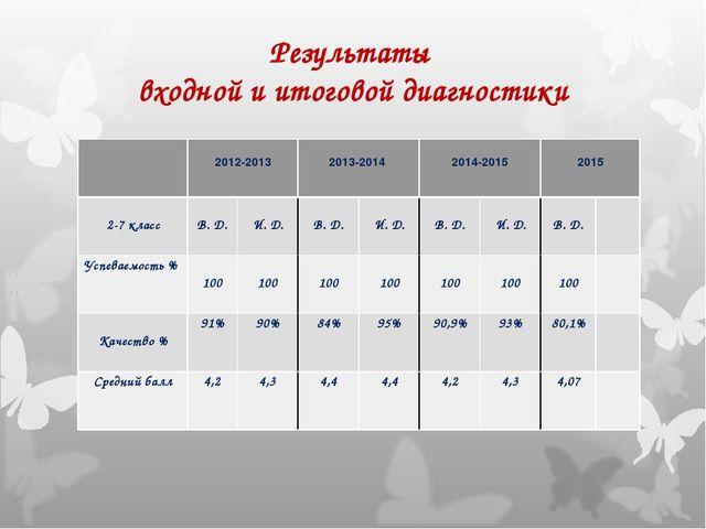 Результаты входной и итоговой диагностики  2012-2013 2013-2014  2014-2015...