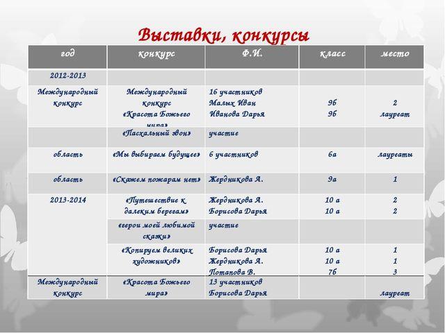 Выставки, конкурсы годконкурсФ.И.классместо 2012-2013 Международный к...