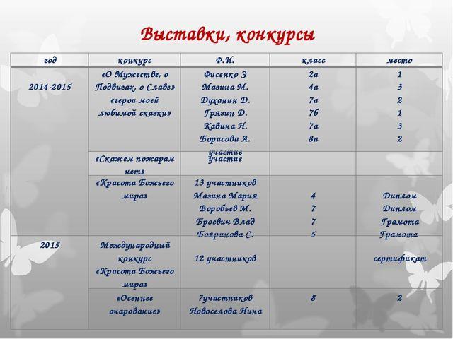 Выставки, конкурсы годконкурсФ.И.классместо 2014-2015«О Мужестве, о Подв...