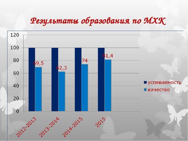 Результаты образования по МХК