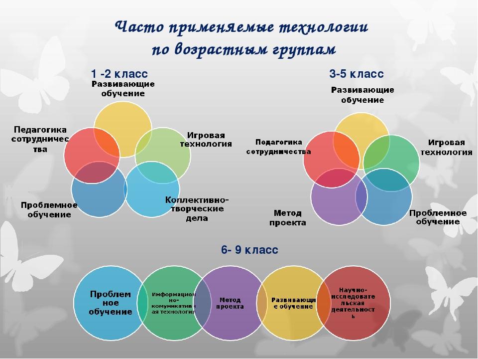 Часто применяемые технологии по возрастным группам 1 -2 класс 3-5 класс 6- 9...