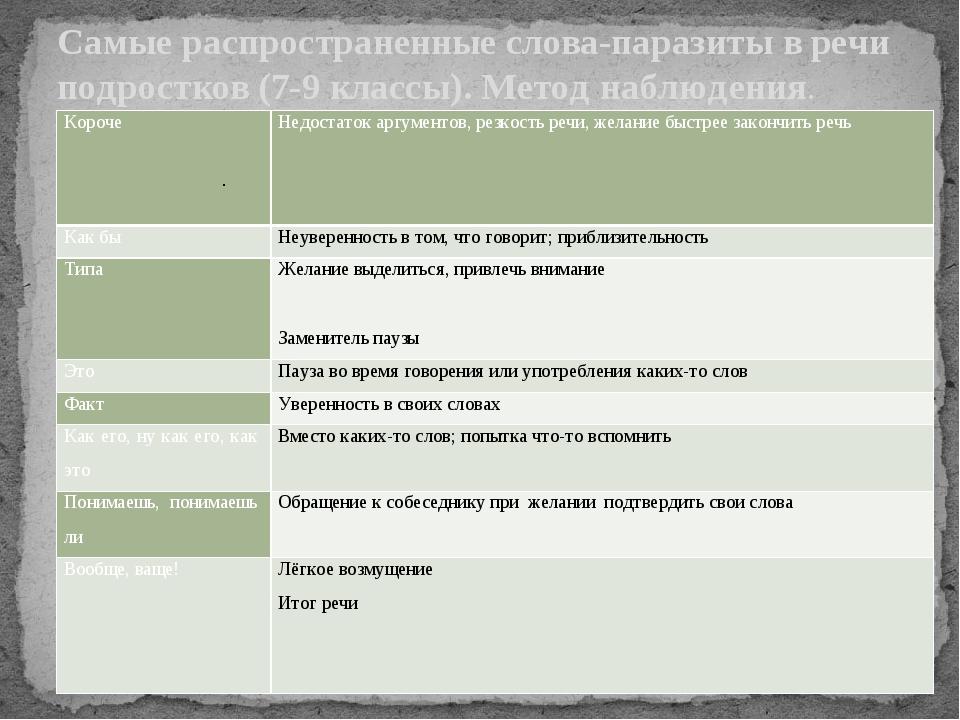 Самые распространенные слова-паразиты в речи подростков (7-9 классы). Метод н...
