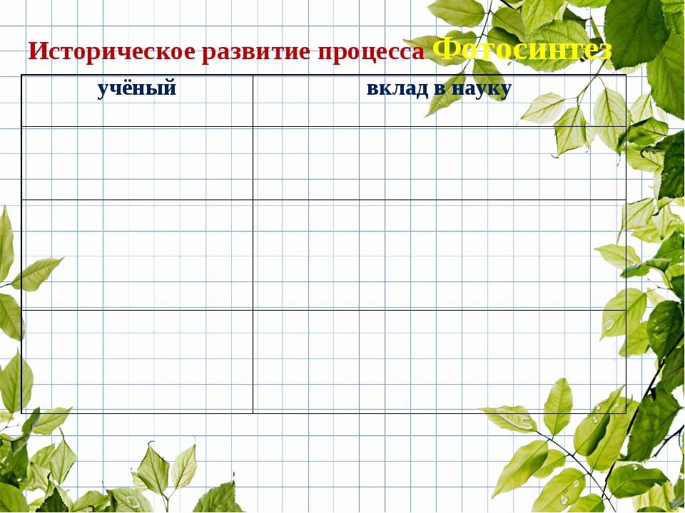 Историческое развитие процесса Фотосинтез учёныйвклад в науку