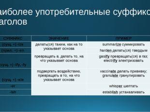 Наиболее употребительные суффиксы глаголов СУФФИКС ЗНАЧЕНИЕ ПРИМЕР (сущ. +) -