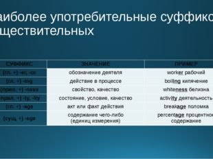 Наиболее употребительные суффиксы существительных СУФФИКС ЗНАЧЕНИЕ ПРИМЕР (гл