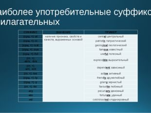 Наиболее употребительные суффиксы прилагательных СУФФИКС ЗНАЧЕНИЕ ПРИМЕР (сущ