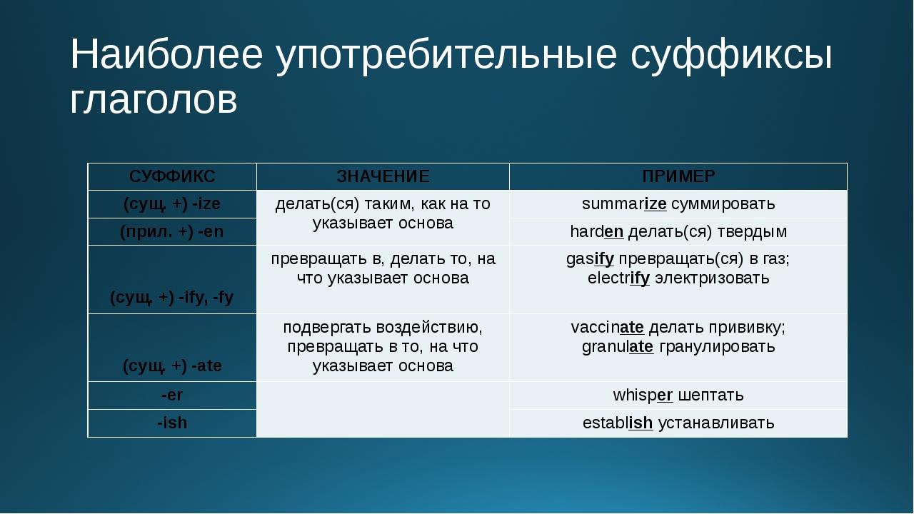 Наиболее употребительные суффиксы глаголов СУФФИКС ЗНАЧЕНИЕ ПРИМЕР (сущ. +) -...