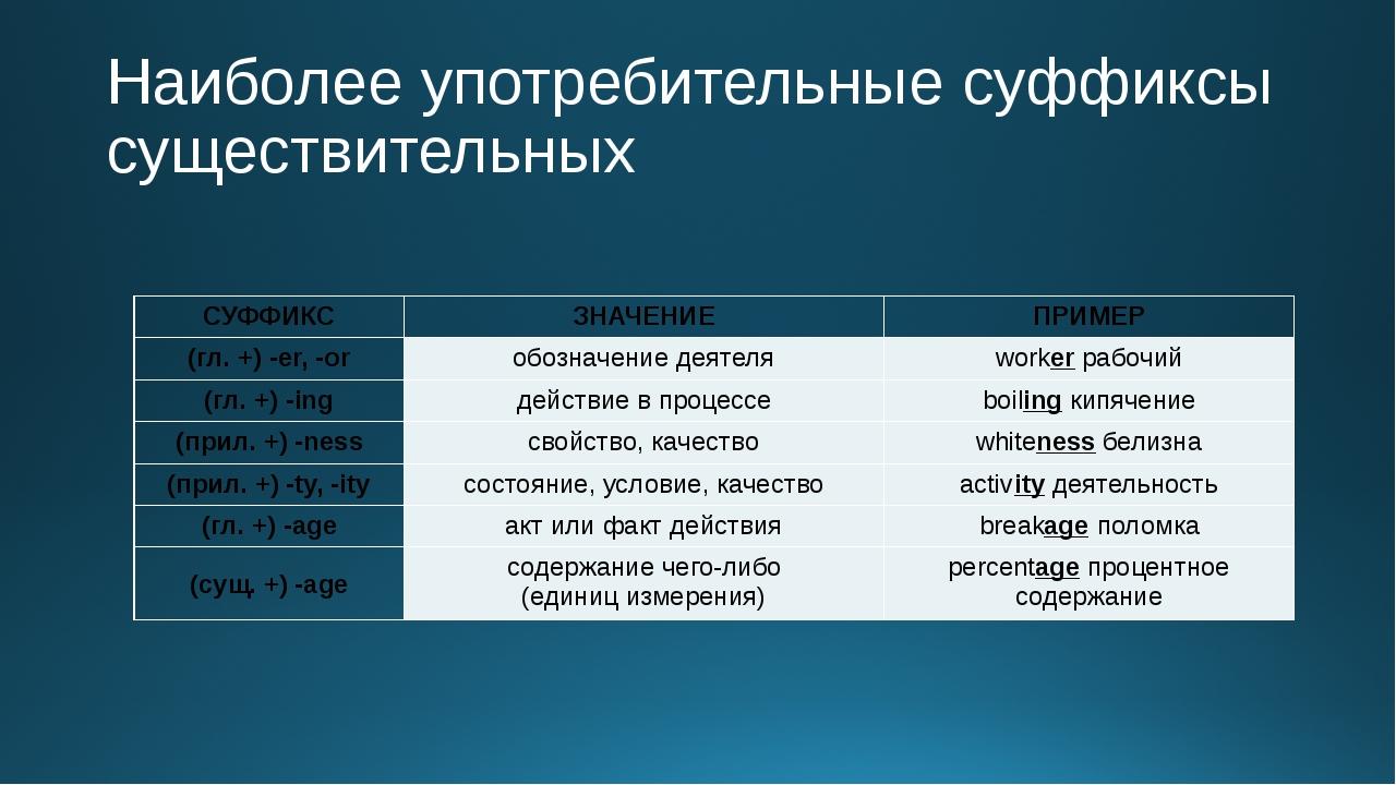 Наиболее употребительные суффиксы существительных СУФФИКС ЗНАЧЕНИЕ ПРИМЕР (гл...