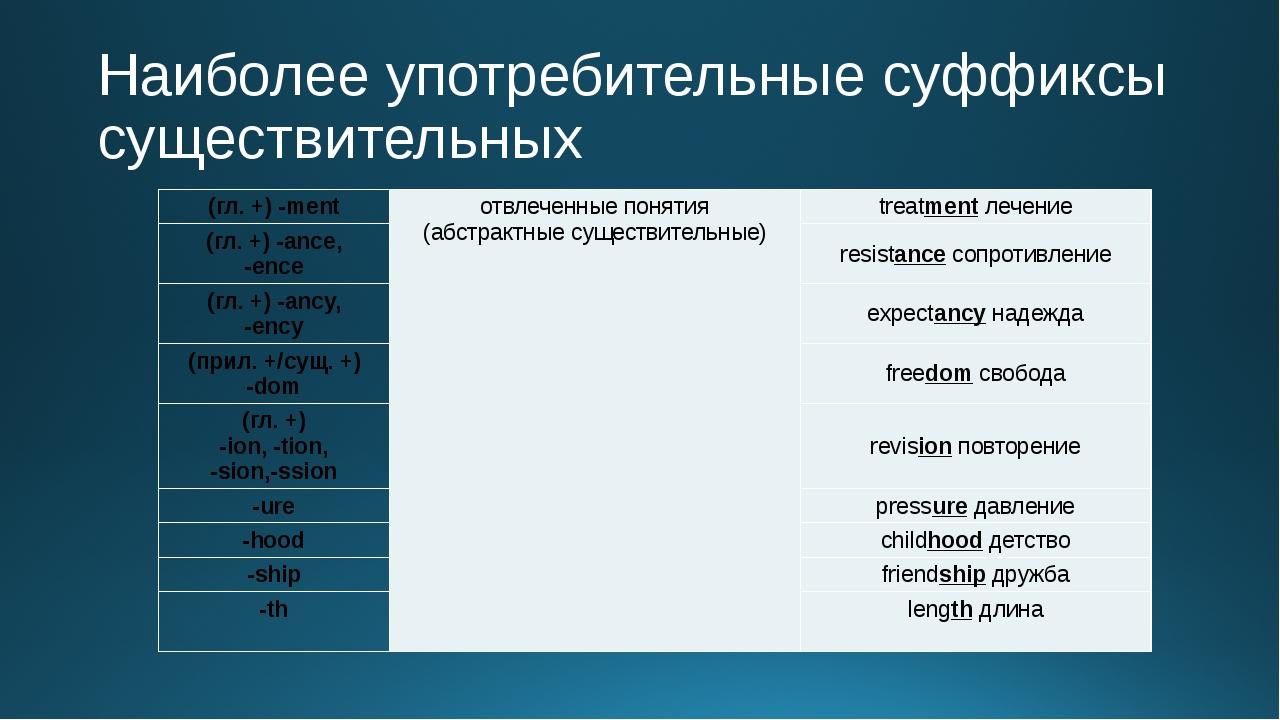 Наиболее употребительные суффиксы существительных (гл. +) -ment отвлеченные п...