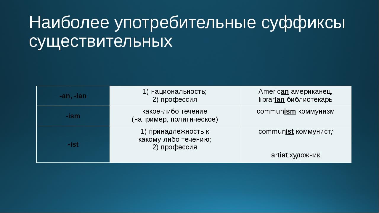 Наиболее употребительные суффиксы существительных -an, -ian 1)национальность...