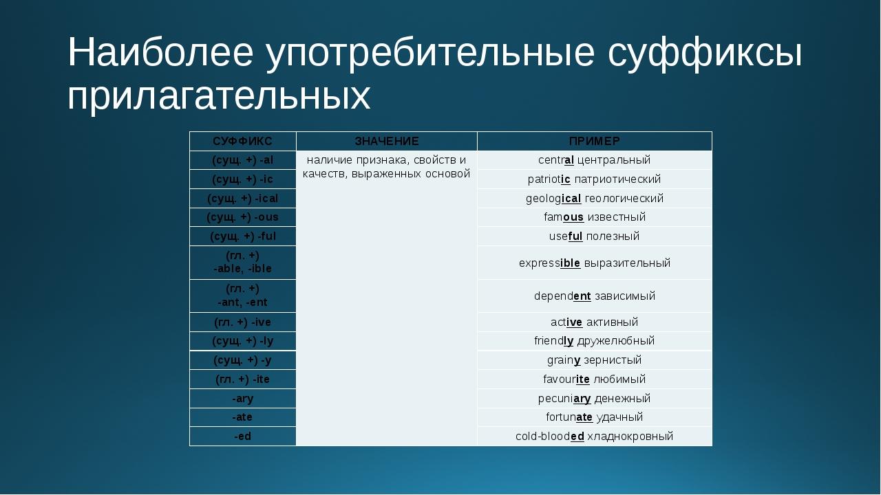 Наиболее употребительные суффиксы прилагательных СУФФИКС ЗНАЧЕНИЕ ПРИМЕР (сущ...