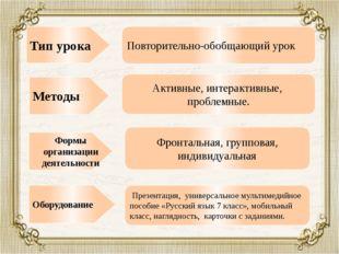 Методы Тип урока Формы организации деятельности Оборудование Повторительно-об