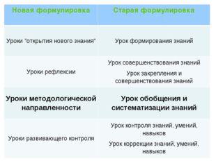 """Новая формулировкаСтарая формулировка Уроки """"открытия нового знания""""Урок фо"""