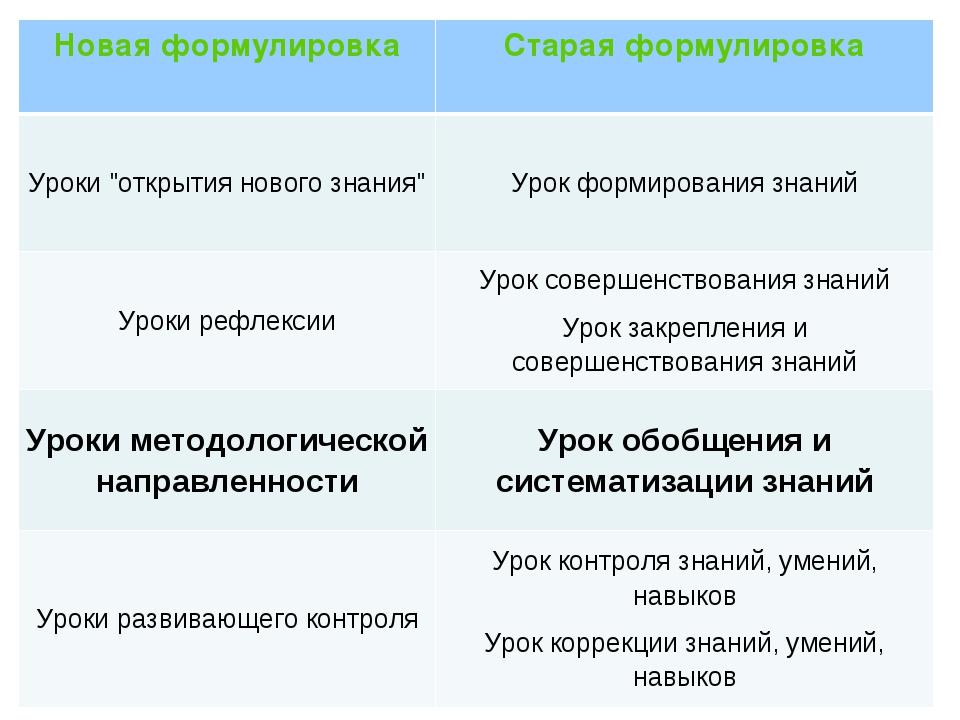 """Новая формулировкаСтарая формулировка Уроки """"открытия нового знания""""Урок фо..."""