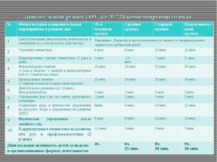 Двигательный режим ГОУ д/с № 724 компенсирующего вида для всех возрастных гр