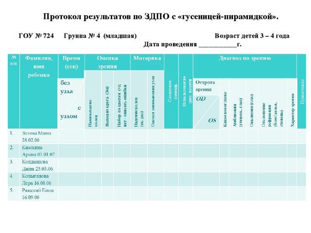 Протокол результатов по ЗДПО с «гусеницей-пирамидкой». ГОУ № 724 Группа № 4...