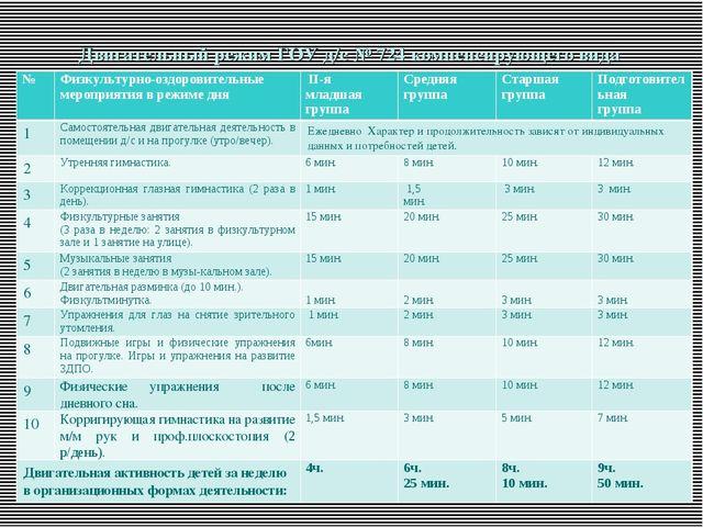 Двигательный режим ГОУ д/с № 724 компенсирующего вида для всех возрастных гр...